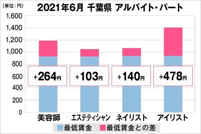 千葉県の美容業界における採用時給料に関する調査結果(アルバイト・パート)2021年6月美プロ調べ