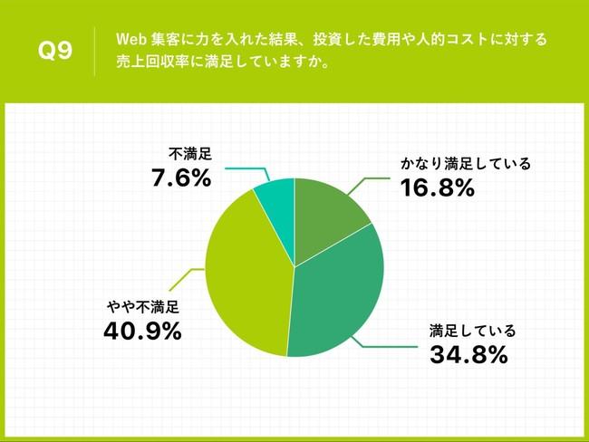 Q9.Web集客に力を入れた結果、投資した費用や人的コストに対する売上回収率に満足していますか。