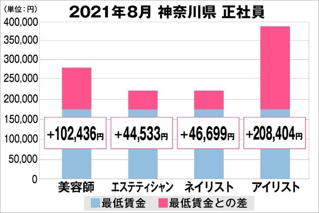 神奈川県の美容業界における採用時給料に関する調査結果(正社員)2021年8月美プロ調べ