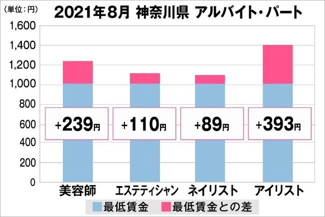 神奈川県の美容業界における採用時給料に関する調査結果(アルバイト・パート)2021年8月美プロ調べ