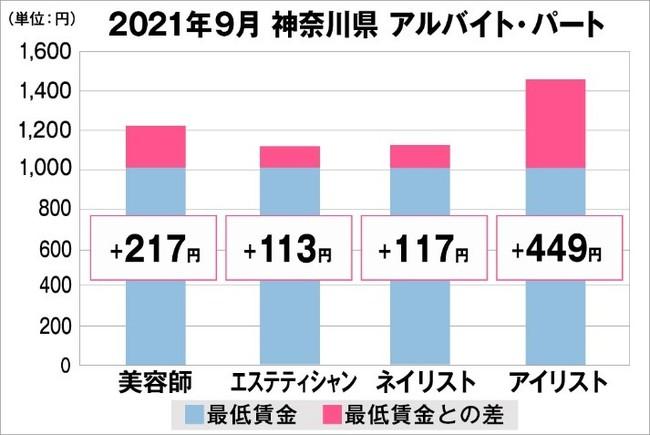 神奈川県の美容業界における採用時給料に関する調査結果(アルバイト・パート)2021年9月美プロ調べ
