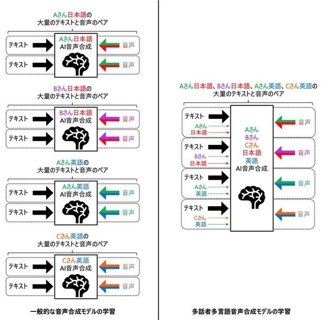多話者多言語音声合成の概要