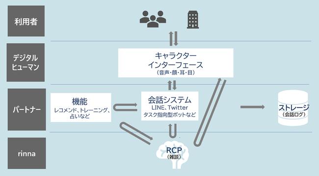 Rinna Character Platformとデジタルヒューマンを組み合わせたAIキャラクター