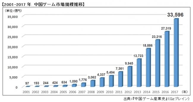 注目の中国ゲーム市場、ビジネス急成長の舞台裏とは! 調査レポート『中国ゲーム産業史』発売。