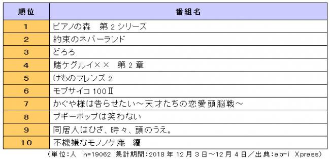 アニメ ランキング 人気