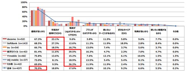 料金 プラン softbank