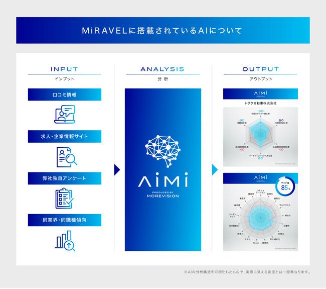 MIRAVELに搭載されている企業分析特化型 AI「AiMi」の仕組み
