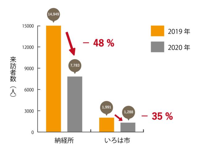 新型コロナウイルス流行以降の来訪者数