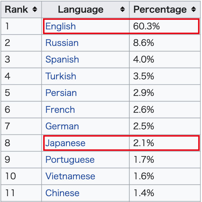 英語の情報60.3%、日本語の情報2.1%と情報量の差は30倍