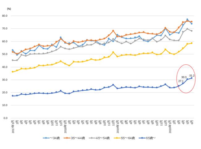 出典:総務省 家計消費状況調査