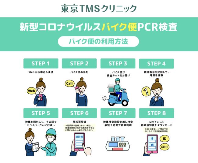 バイク便 PCR検査の流れ