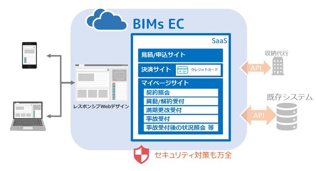 BIMs ECイメージ