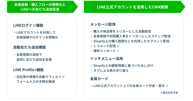 Shopify Plus専用アプリ「ソーシャルPLUS」提供機能