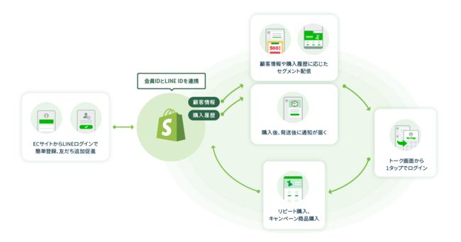ShopifyとLINEの連携で実現できる施策イメージ