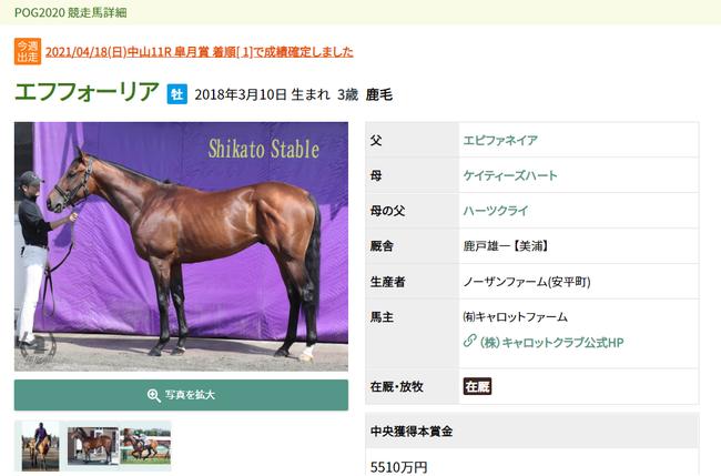 2021年皐月賞馬のエフフォーリアもサイトで紹介されていた
