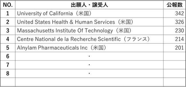 (米国特許6,564件、欧州特許3,370件、日本国特許2,278件、国際公開特許6,194件を含む)