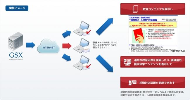 標的型メール訓練の実施イメージ