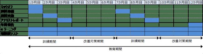 サブスクリプションサービス(訓練2回/年) スケジュール例