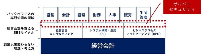 図:お客様の経営会計を「攻め」と「守り」の、双方から支えるBBSのDX人財像