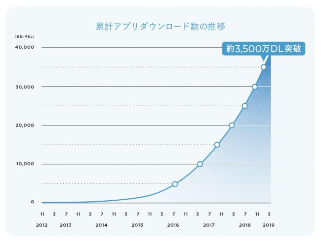 Yappli発のアプリ、累計3,500万DL突破