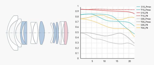 レンズ構成 11群13枚 ASPH非球面ガラス1枚、高屈折低分散ガラス5枚