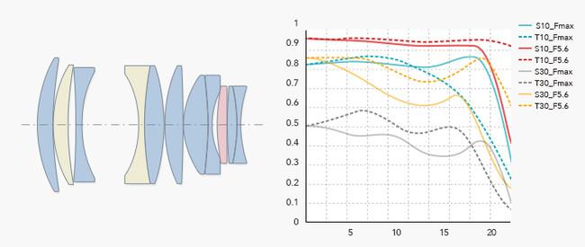 ED(特殊低分散)レンズ2枚、 ASPH(非球面)レンズ1枚、高屈折低分散レンズ8枚