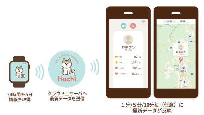 家族のつながりアプリ「Hachi」概念図。画面は、実際のiPhoneアプリのもの。