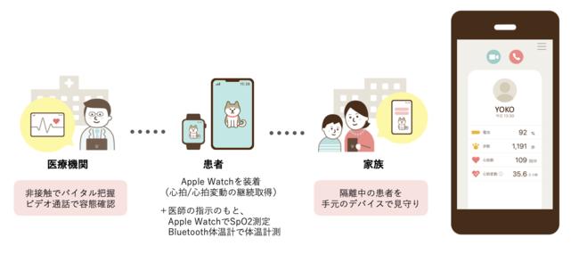 非接触で、医師と家族が24時間患者を見守ることが可能。右画像は家族用のiPhone画面。