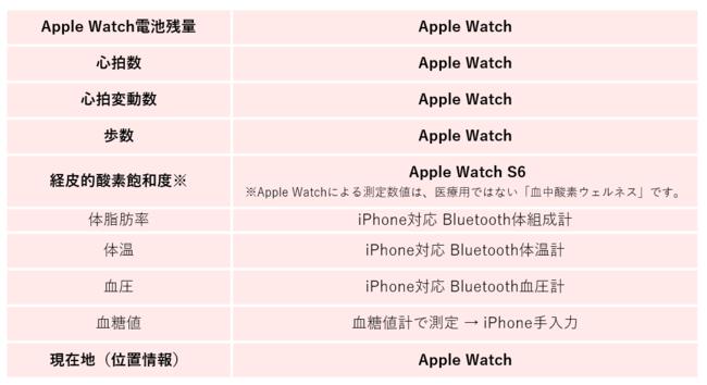 「おしらせメール」配信項目。太字はAppleWatchの装着のみで自動取得が可能である項目。 全項目につき、みまもられる方が持つiPhoneの「ヘルスケア」アプリへの手入力も可能。