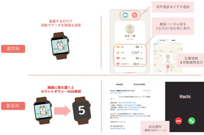 【iPhoneによる遠隔見守りサービスイメージ(地域・ご家族向け)】