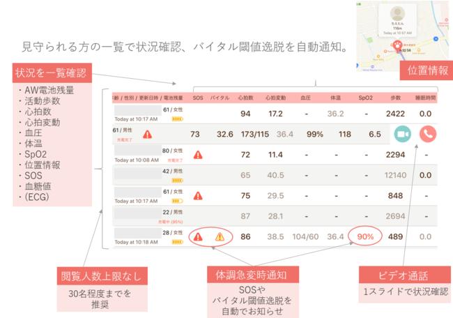 【iPadによる遠隔見守りサービスイメージ(医療機関向け)】