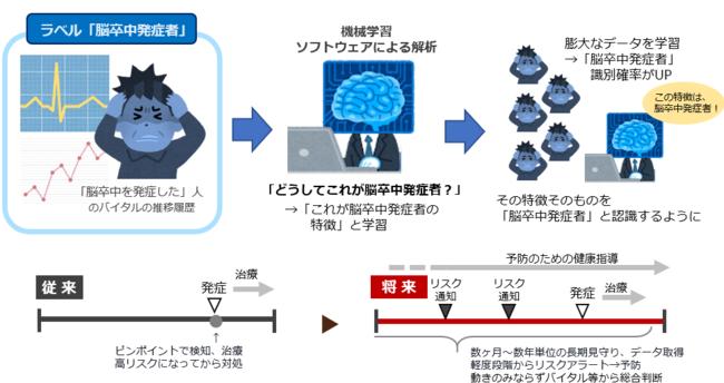 「疾病リスク予測AI」事業イメージ。バイタルの傾向から、疾病の発症リスクを早期にアラートするAIの開発を構想。