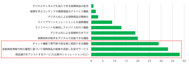(図3)保険加入前のサービスとして期待すること