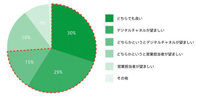 (図2)約74%がデジタルでの生命保険の加入手続きを許容