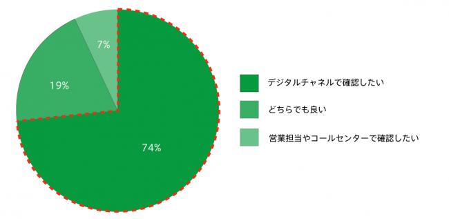 (図4)約74%が保険加入後の契約管理にデジタルを希望