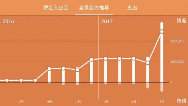 全資産の推移グラフ