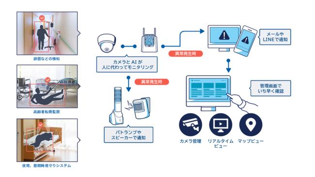 介護現場での「映像エッジAI」によるソリューション活用イメージ