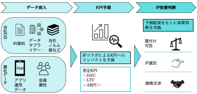 IPアナリティクスソリューションの概要