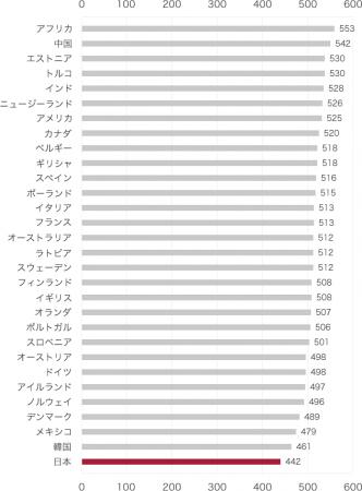 ▲各国の一日の平均睡眠時間(2018年OECDデータより)