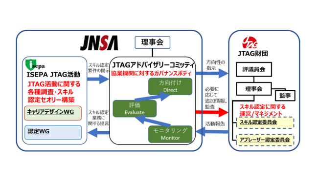 JNSA「JTAGアドバイザリーコミッティ」とJTAG財団との関係図