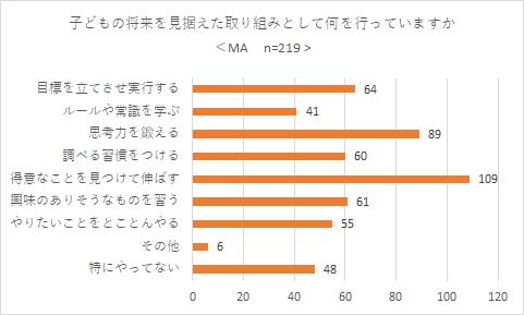 イー・ラーニング研究所調べ(2020年10月)
