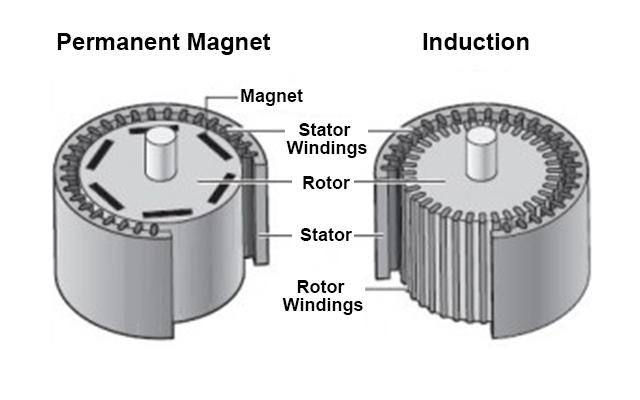 永久磁石モーター市場ータイプ別、電力定格別、エンドユーザー別 ...