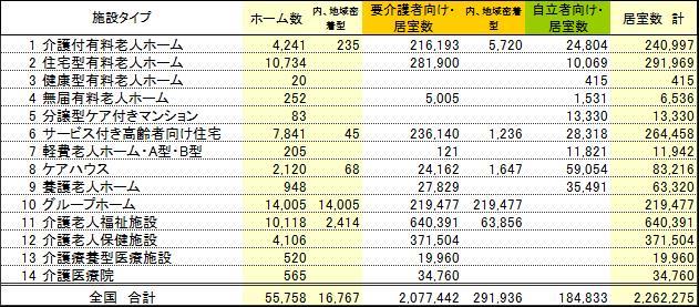 全国の高齢者住宅・施設のホーム数、居室数