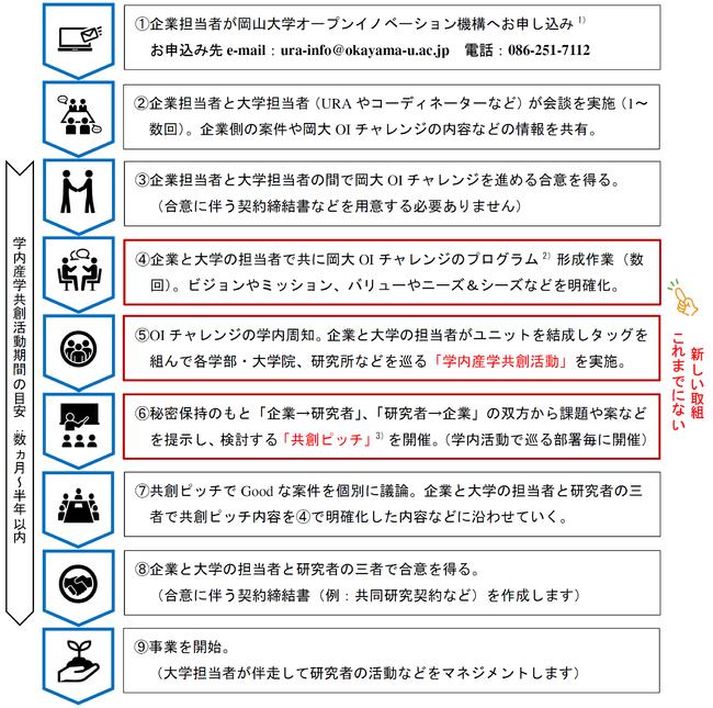 岡山大学オープンイノベーションチャレンジの具体的な流れ(企業の都合等で柔軟に対応可能)
