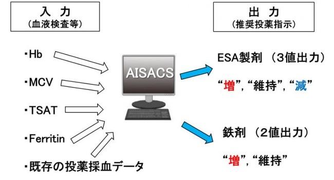 AISACSのシステム概要。血液検査などの数値をAISACSに入力すると、患者個々人の投薬歴や熟練の専門医のノウハウなどを考慮して、その患者に投薬すべき最適な投薬推奨例がAIで分析されます