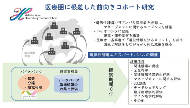 「中央西日本遺伝性腫瘍コホート研究」の概要