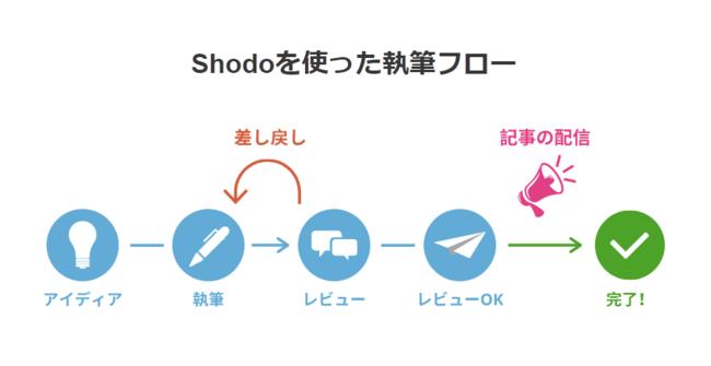 Shodoでのワークフロー
