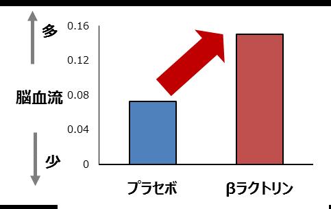 図2 2CH光トポグラフィーを用いた脳血流測定の結果