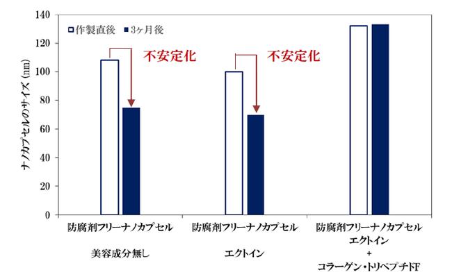図2 種々の美容成分を配合した防腐剤フリーナノカプセルのサイズ変化
