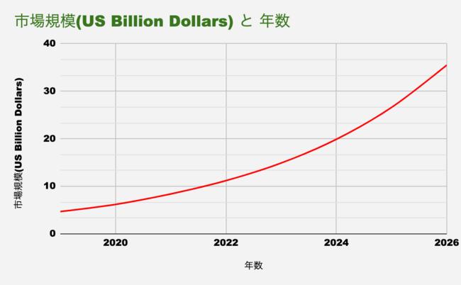 2026年のヘンプ(産業用大麻)市場規模予想より弊社にてグラフ化